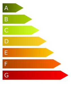Backofen Energieeffizienz